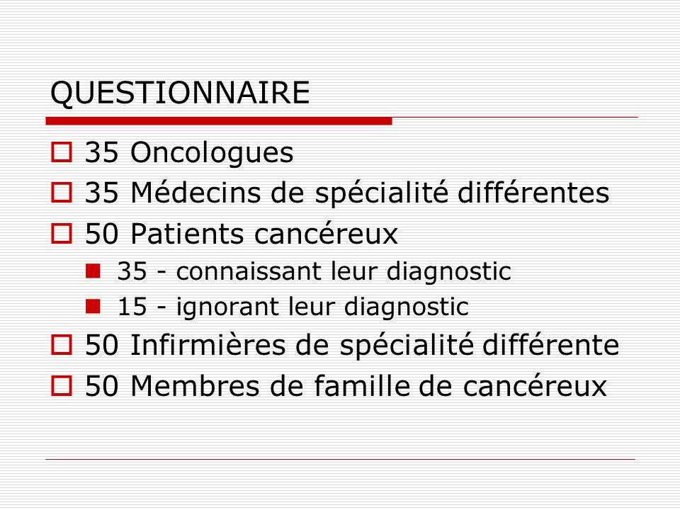 QUESTIONNAIRE 35 Oncologues 35 Médecins de spécialité différentes 50 Patients cancéreux 35 - connaissant leur diagnostic 15 - ignorant leur diagnostic