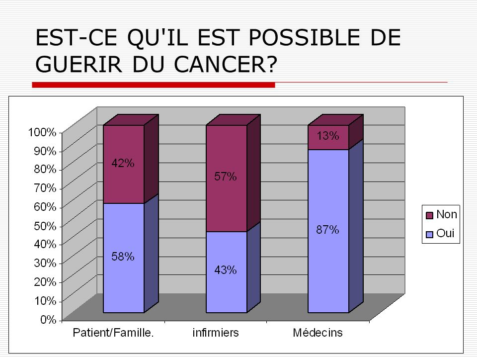EST-CE QU'IL EST POSSIBLE DE GUERIR DU CANCER?