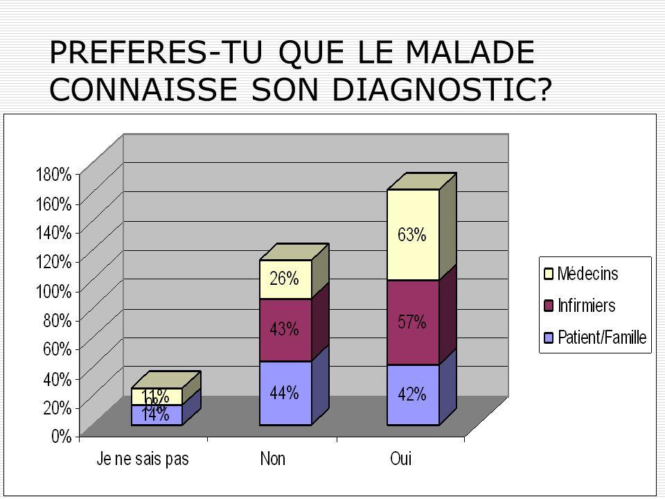 PREFERES-TU QUE LE MALADE CONNAISSE SON DIAGNOSTIC?