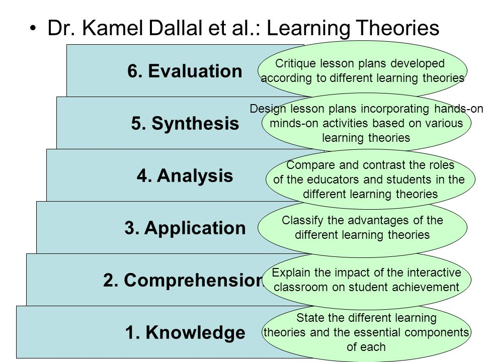 Dr.Racha Khansa et al.: Learning Theories 1. Knowledge 2.