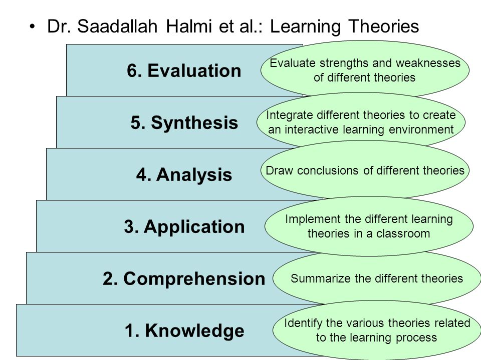 Dr.Shady Fraiha et al.: Learning Theories 1. Knowledge 2.