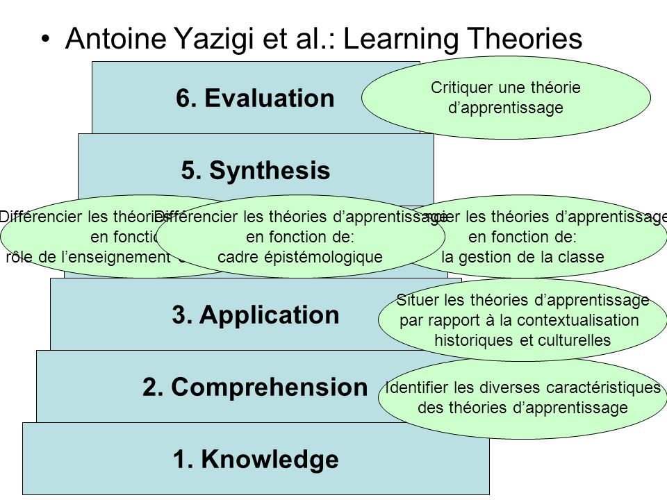 Antoine Yazigi et al.: Learning Theories 1. Knowledge 2. Comprehension 3. Application 4. Analysis 5. Synthesis 6. Evaluation Identifier les diverses c