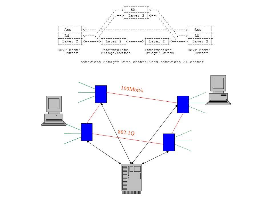 802.1Q 100Mbit/s +---------+.-->| BA |<--./ +---------+ \ /.-->| Layer 2 |<--.