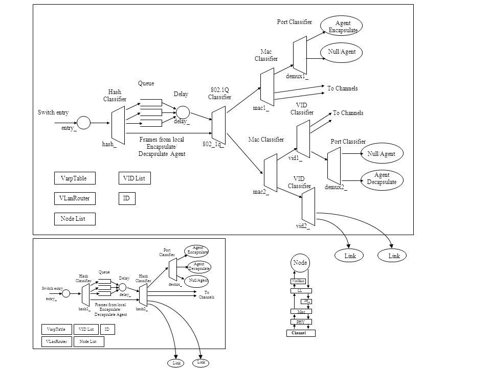 VID Classifier entry_ Switch entry Link Hash Classifier Delay Queue 802.1Q Classifier Mac Classifier Port Classifier Agent Encapsulate VID Classifier Port Classifier Agent Decapsulate Mac Classifier To Channels Null/Agent Frames from local Encapsulate/ Decapsulate Agent VarpTable VLanRouter Node List VID List ID hash_802_1q_ mac2_ mac1_ demux1_ demux2_ vid1_ vid2_ delay_ Channel PHY Mac Ifq_ LL NetIface Node entry_ Switch entry Link Hash Classifier Delay Queue Hash Classifier Port Classifier Agent Encapsulate Agent Decapsulate To Channels Null/Agent Frames from local Encapsulate/ Decapsulate Agent VarpTable VLanRouter Node List VID ListID hash1_hash2_ demux_ delay_