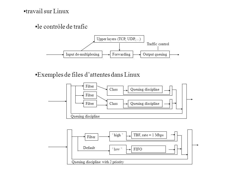 travail sur Linux le contrôle de trafic Input de-multiplexing Upper layers (TCP, UDP,…) Output queuingForwarding Traffic control Filter Class Queuing discipline Filter Class Queuing discipline Filter high TBF, rate = 1 Mbps low FIFO Queuing discipline with 2 priority Default Exemples de files dattentes dans Linux