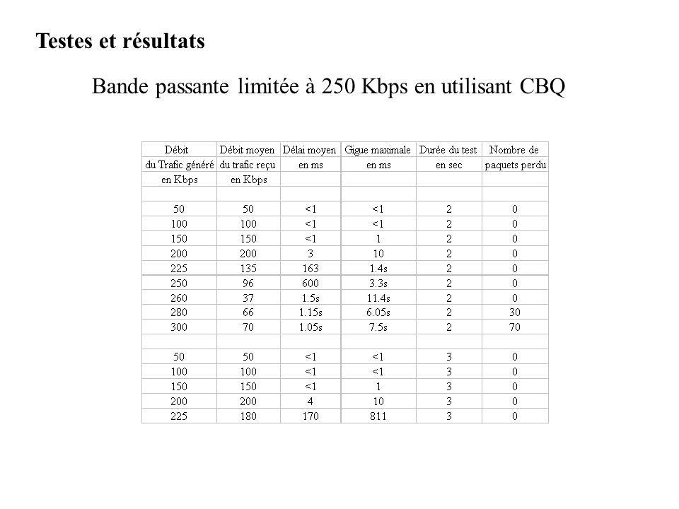 Bande passante limitée à 250 Kbps en utilisant CBQ Testes et résultats