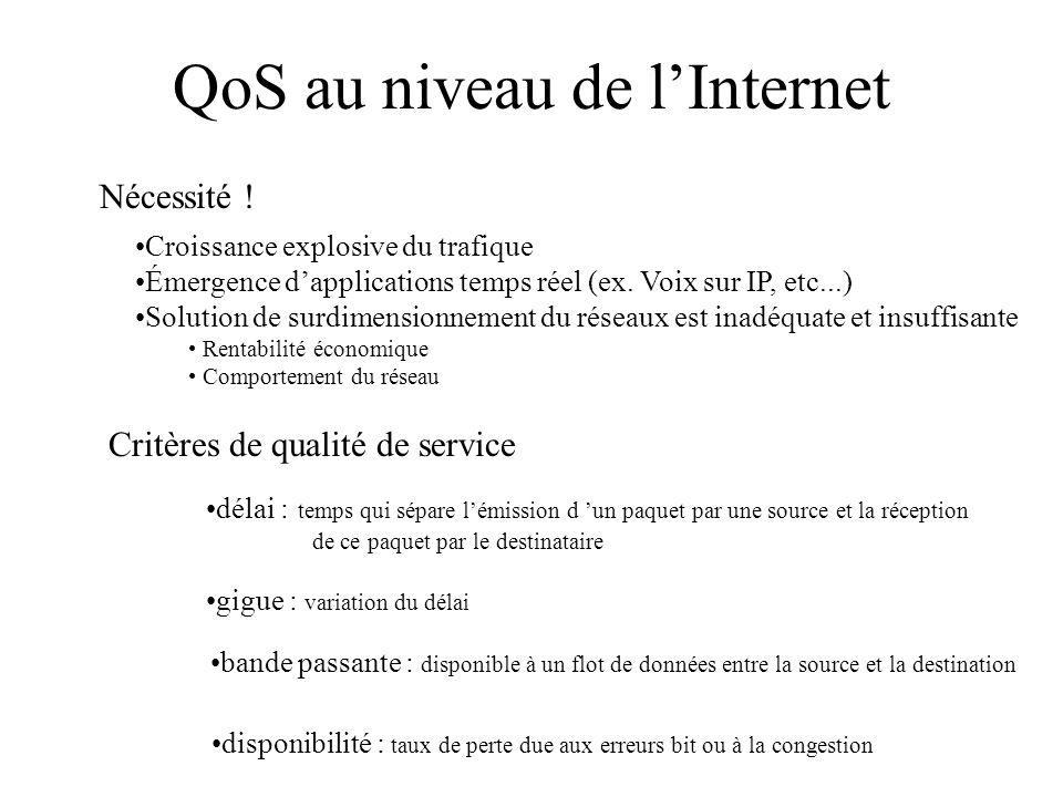 QoS au niveau de lInternet Nécessité .