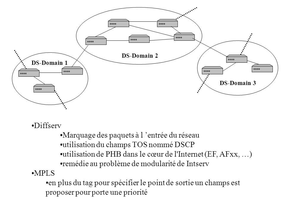 Diffserv Marquage des paquets à l entrée du réseau utilisation du champs TOS nommé DSCP utilisation de PHB dans le cœur de l Internet (EF, AFxx, …) remédie au problème de modularité de Intserv MPLS en plus du tag pour spécifier le point de sortie un champs est proposer pour porte une priorité DS-Domain 1 DS-Domain 3 DS-Domain 2