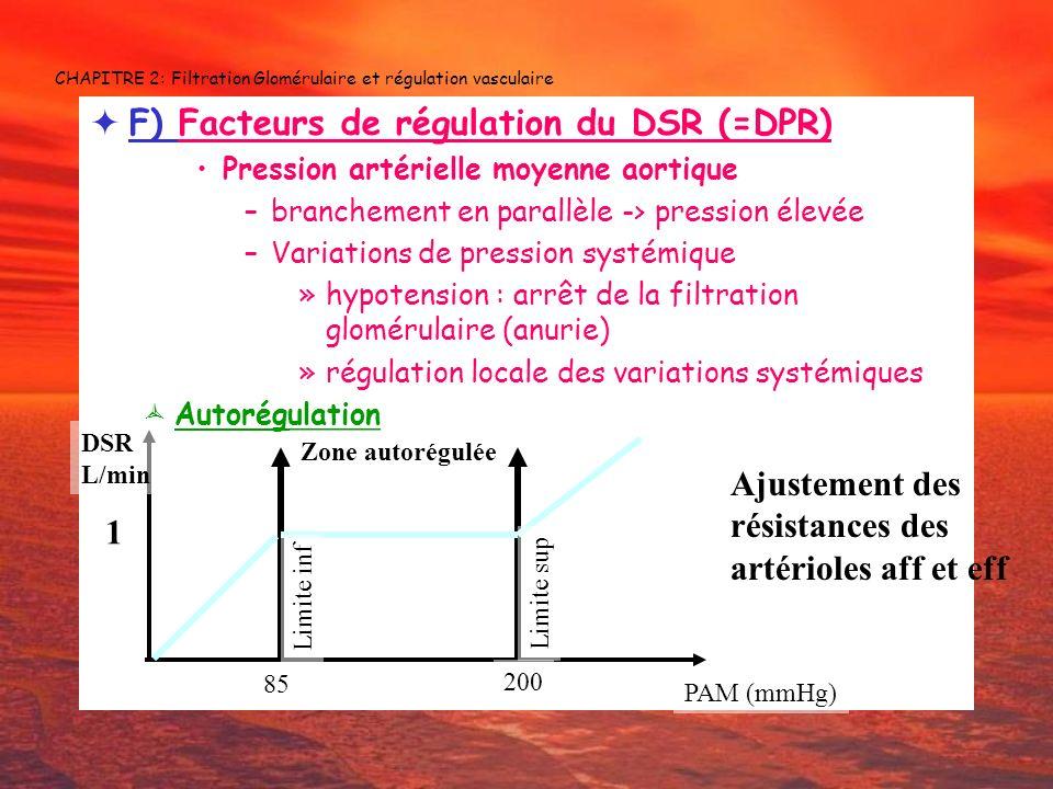 CHAPITRE 2: Filtration Glomérulaire et régulation vasculaire F) Facteurs de régulation du DSR (=DPR) Pression artérielle moyenne aortique –branchement