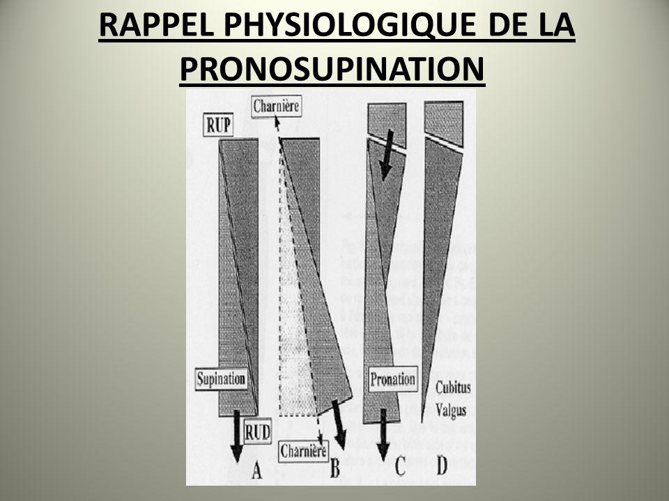 LES CONDITIONS DE LA PRONOSUPINATION laxe de rotation passe par la tete radiale et la RUD.