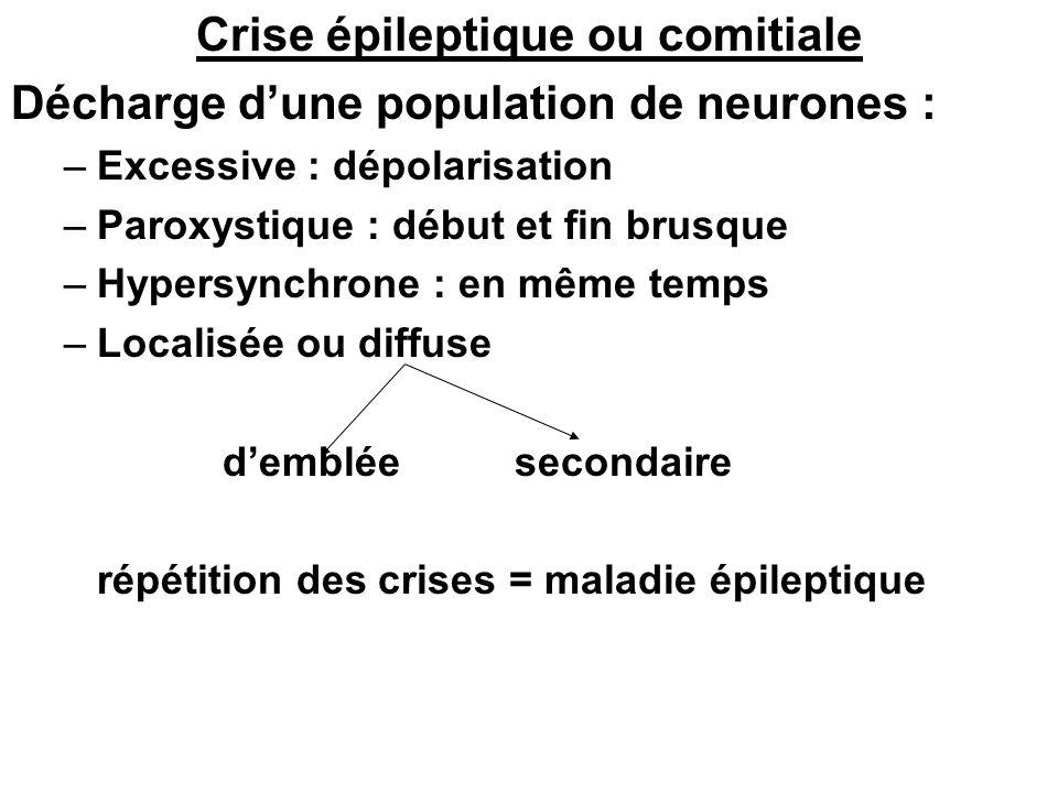 Crise épileptique ou comitiale Décharge dune population de neurones : –Excessive : dépolarisation –Paroxystique : début et fin brusque –Hypersynchrone