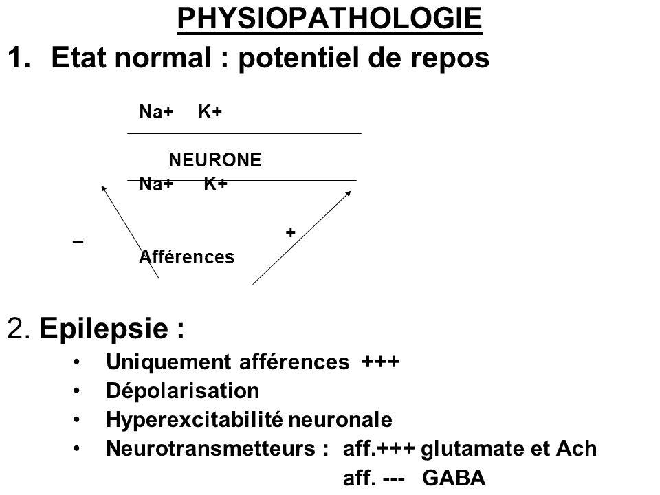 PHYSIOPATHOLOGIE 1.Etat normal : potentiel de repos Na+ K+ NEURONE Na+ K+ _ + Afférences 2. Epilepsie : Uniquement afférences +++ Dépolarisation Hyper