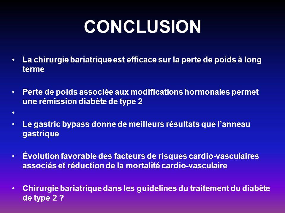 CONCLUSION La chirurgie bariatrique est efficace sur la perte de poids à long terme Perte de poids associée aux modifications hormonales permet une ré