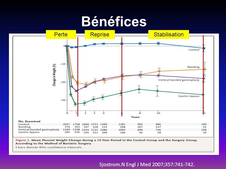 Bénéfices PerteRepriseStabilisation Sjostrom.N Engl J Med 2007;357:741-742.