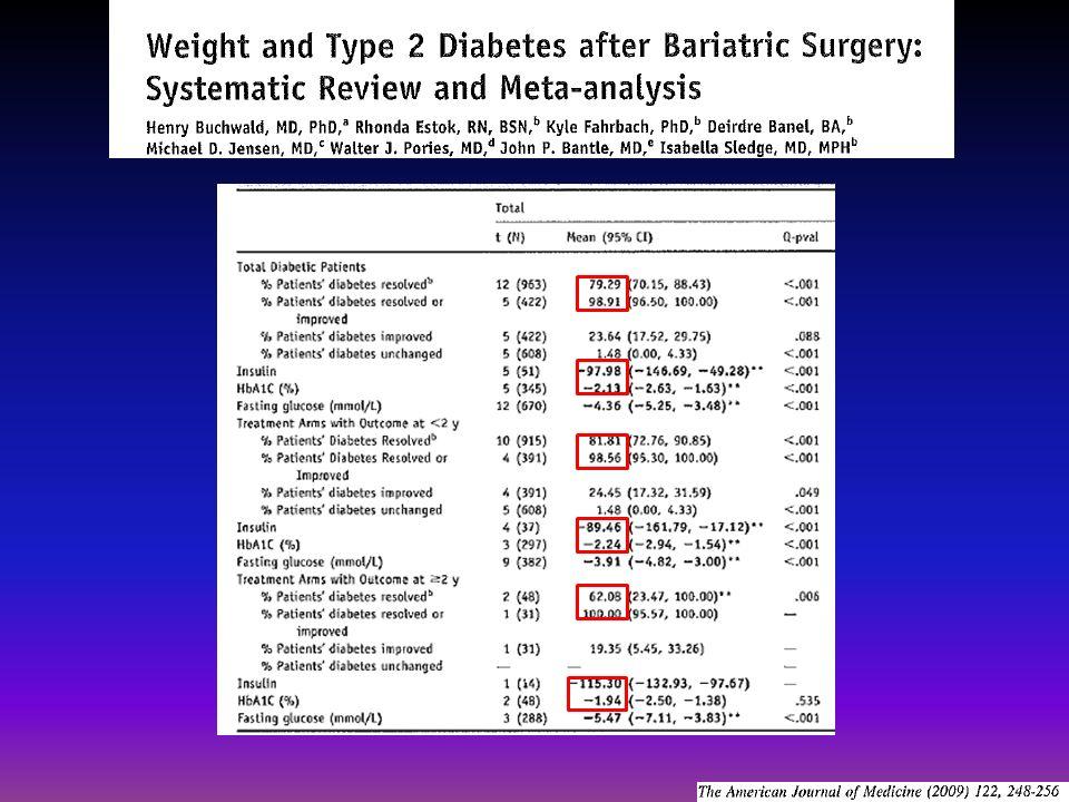 BPS/DS > Gastric bypass > Gastroplastie > Anneau gastrique Patients ayant la plus courte durée dévolution du diabète (<5 years), la forme la plus modérée, et la perte pondérale la plus importante sont le plus susceptibles de guérir.