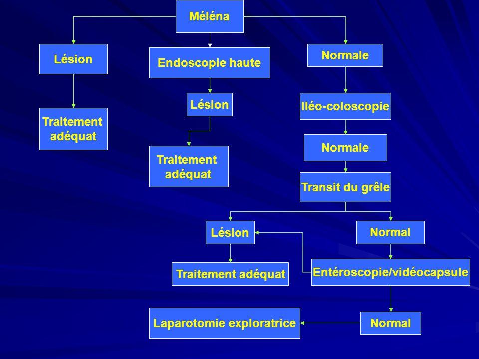 Méléna Endoscopie haute Normale Lésion Traitement adéquat Iléo-coloscopie Lésion Normale Traitement adéquat Transit du grêle Normal Traitement adéquat