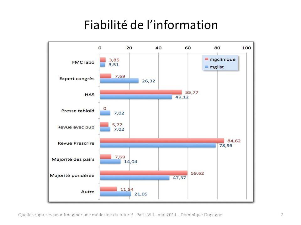 Quelles ruptures pour imaginer une médecine du futur ? Paris VIII - mai 2011 - Dominique Dupagne7 Fiabilité de linformation