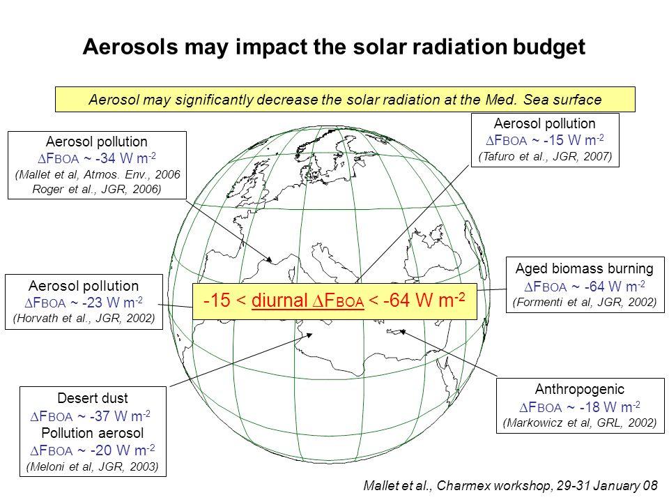 Aged biomass burning F BOA ~ -64 W m -2 (Formenti et al, JGR, 2002) Anthropogenic F BOA ~ -18 W m -2 (Markowicz et al, GRL, 2002) Desert dust F BOA ~