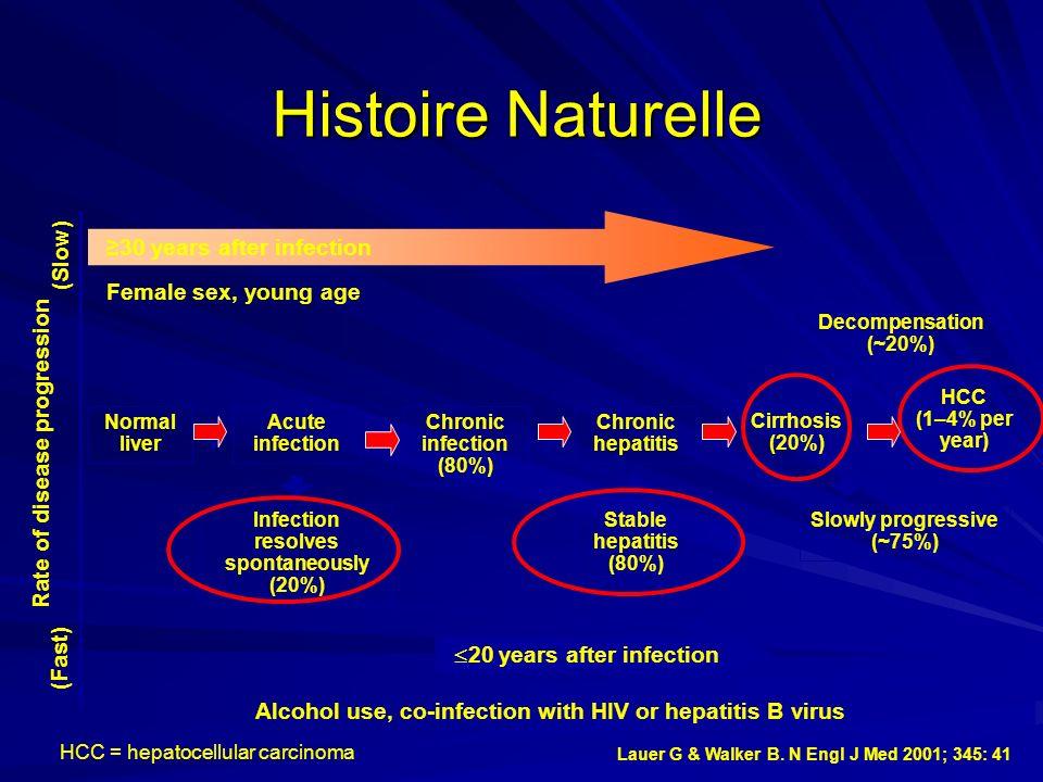 Histoire Naturelle Normal liver Acute infection Chronic infection (80%) Chronic hepatitis Infection resolves spontaneously (20%) Cirrhosis (20%) HCC (