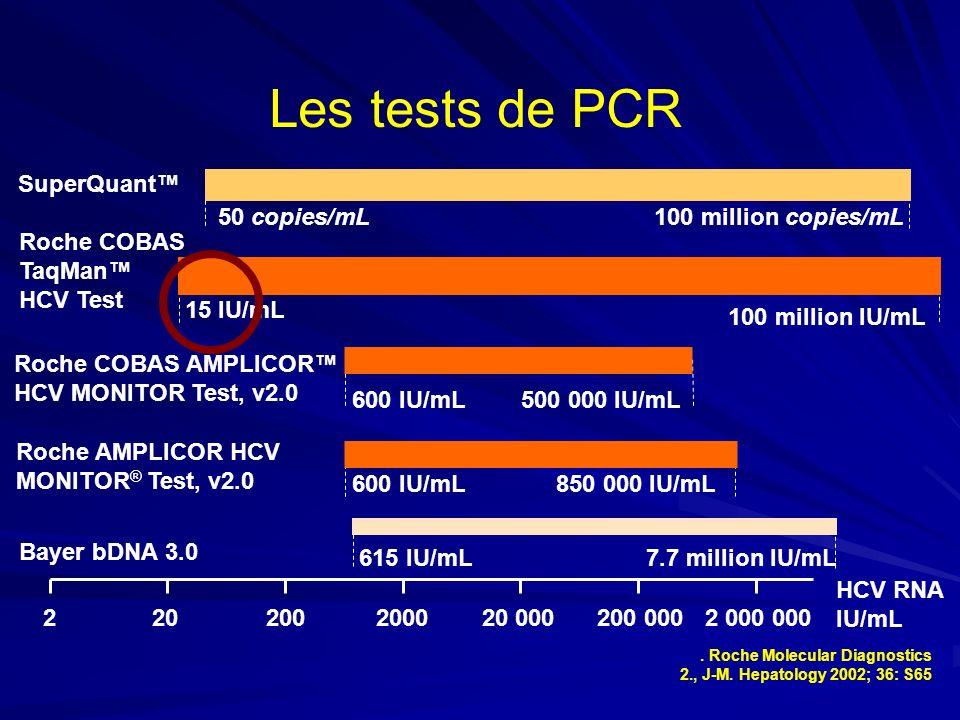 Les tests de PCR 220200200020 000200 0002 000 000 HCV RNA IU/mL 615 IU/mL7.7 million IU/mL Bayer bDNA 3.0 SuperQuant 50 copies/mL100 million copies/mL