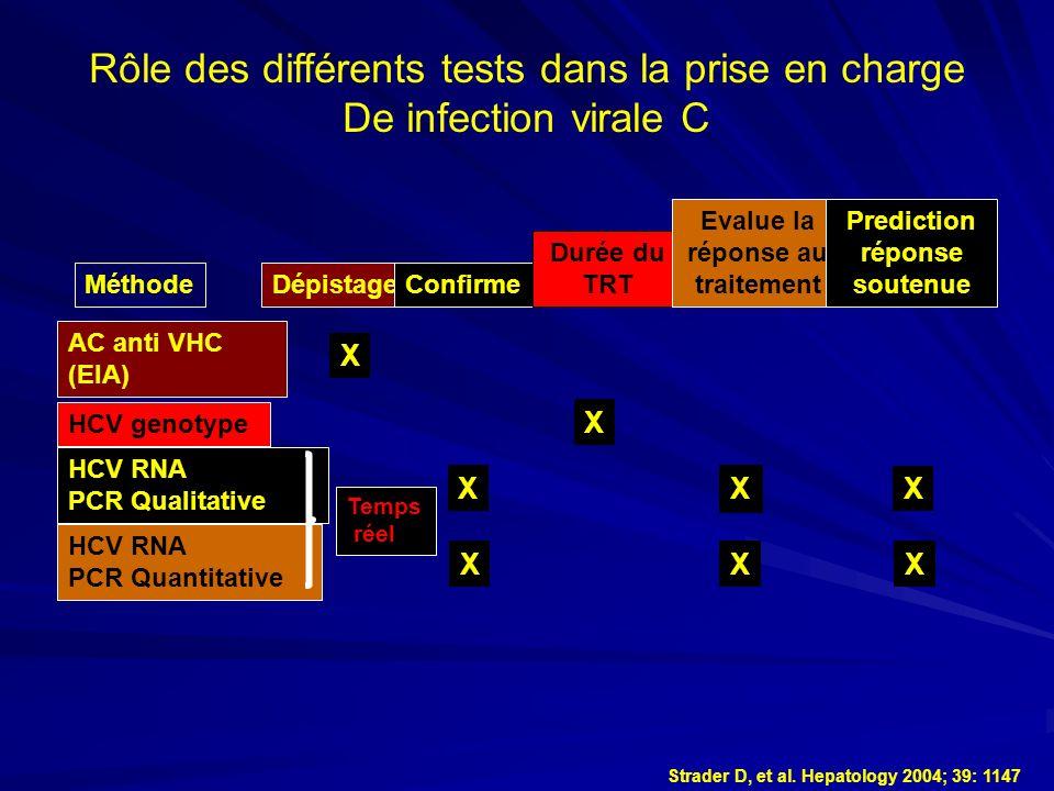 Rôle des différents tests dans la prise en charge De infection virale C Strader D, et al. Hepatology 2004; 39: 1147 MéthodeDépistageConfirme Durée du