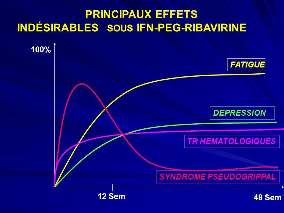 FATIGUE DEPRESSION TR HEMATOLOGIQUES SYNDROME PSEUDOGRIPPAL 100% 48 Sem | 12 Sem PRINCIPAUX EFFETS INDÉSIRABLES SOUS IFN-PEG-RIBAVIRINE