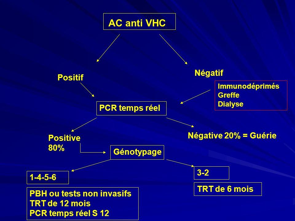 AC anti VHC Négatif Immunodéprimés Greffe Dialyse Positif PCR temps réel Positive 80% Négative 20% = Guérie Génotypage 1-4-5-6 3-2 PBH ou tests non in