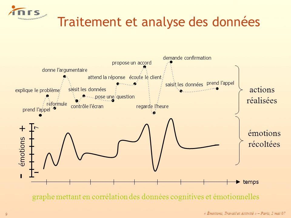 « Émotions, Travail et Activité » – Paris, 2 mai 07 9 graphe mettant en corrélation des données cognitives et émotionnelles temps + - émotions émotion