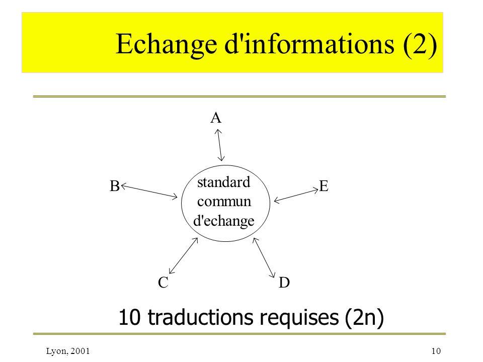 Lyon, 200110 Echange d'informations (2) A B CD E standard commun d'echange 10 traductions requises (2n)