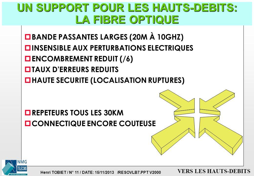 Henri TOBIET / N° 10 / DATE: 15/11/2013 /RESOVLB7.PPT V2000 VERS LES HAUTS-DEBITS UN EXEMPLE: Taille de fichiers et taux de compression