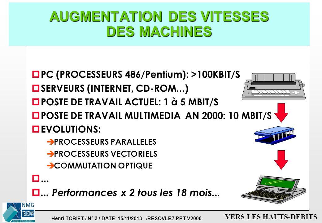 Henri TOBIET / N° 3 / DATE: 15/11/2013 /RESOVLB7.PPT V2000 VERS LES HAUTS-DEBITS AUGMENTATION DES VITESSES DES MACHINES p PC (PROCESSEURS 486/Pentium): >100KBIT/S p SERVEURS (INTERNET, CD-ROM...) p POSTE DE TRAVAIL ACTUEL: 1 à 5 MBIT/S p POSTE DE TRAVAIL MULTIMEDIA AN 2000: 10 MBIT/S p EVOLUTIONS: è PROCESSEURS PARALLELES è PROCESSEURS VECTORIELS è COMMUTATION OPTIQUE p...