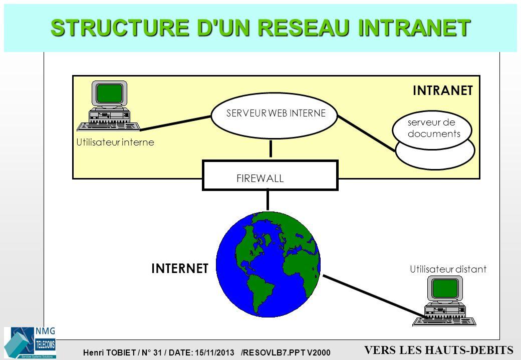 Henri TOBIET / N° 30 / DATE: 15/11/2013 /RESOVLB7.PPT V2000 VERS LES HAUTS-DEBITS DEFINITION DE L'INTRANET p INTRANET = INTERNET d'ENTREPRISE p C'est