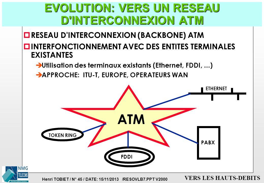 Henri TOBIET / N° 44 / DATE: 15/11/2013 /RESOVLB7.PPT V2000 VERS LES HAUTS-DEBITS LES AVANTAGES DE L'ATM p TRANSMISSION DE HAUTS-DEBITS p TRANSMISSION