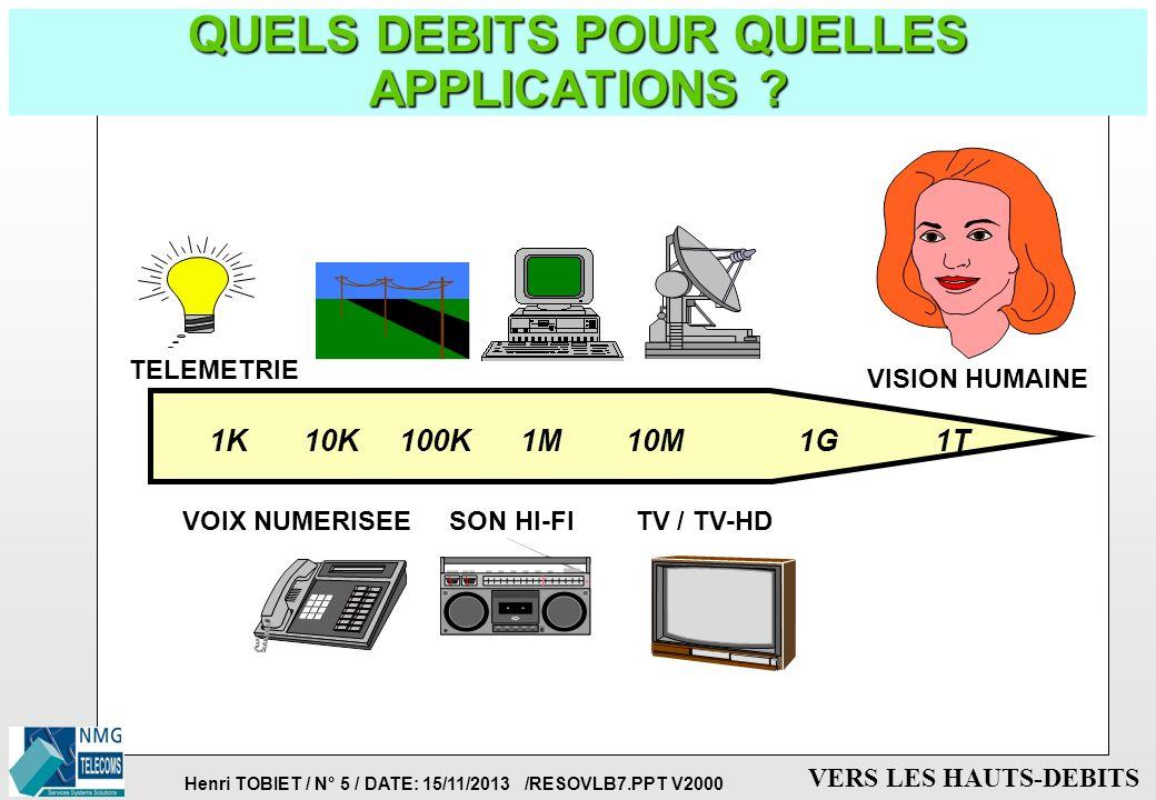 Henri TOBIET / N° 45 / DATE: 15/11/2013 /RESOVLB7.PPT V2000 VERS LES HAUTS-DEBITS EVOLUTION: VERS UN RESEAU D INTERCONNEXION ATM p RESEAU D INTERCONNEXION (BACKBONE) ATM p INTERFONCTIONNEMENT AVEC DES ENTITES TERMINALES EXISTANTES è Utilisation des terminaux existants (Ethernet, FDDI,...) è APPROCHE: ITU-T, EUROPE, OPERATEURS WAN ATM TOKEN RING ETHERNET PABX FDDI