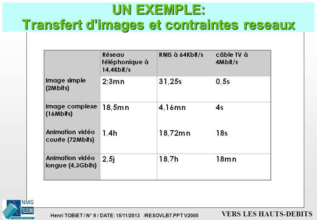 Henri TOBIET / N° 9 / DATE: 15/11/2013 /RESOVLB7.PPT V2000 VERS LES HAUTS-DEBITS UN EXEMPLE: Transfert d images et contraintes reseaux