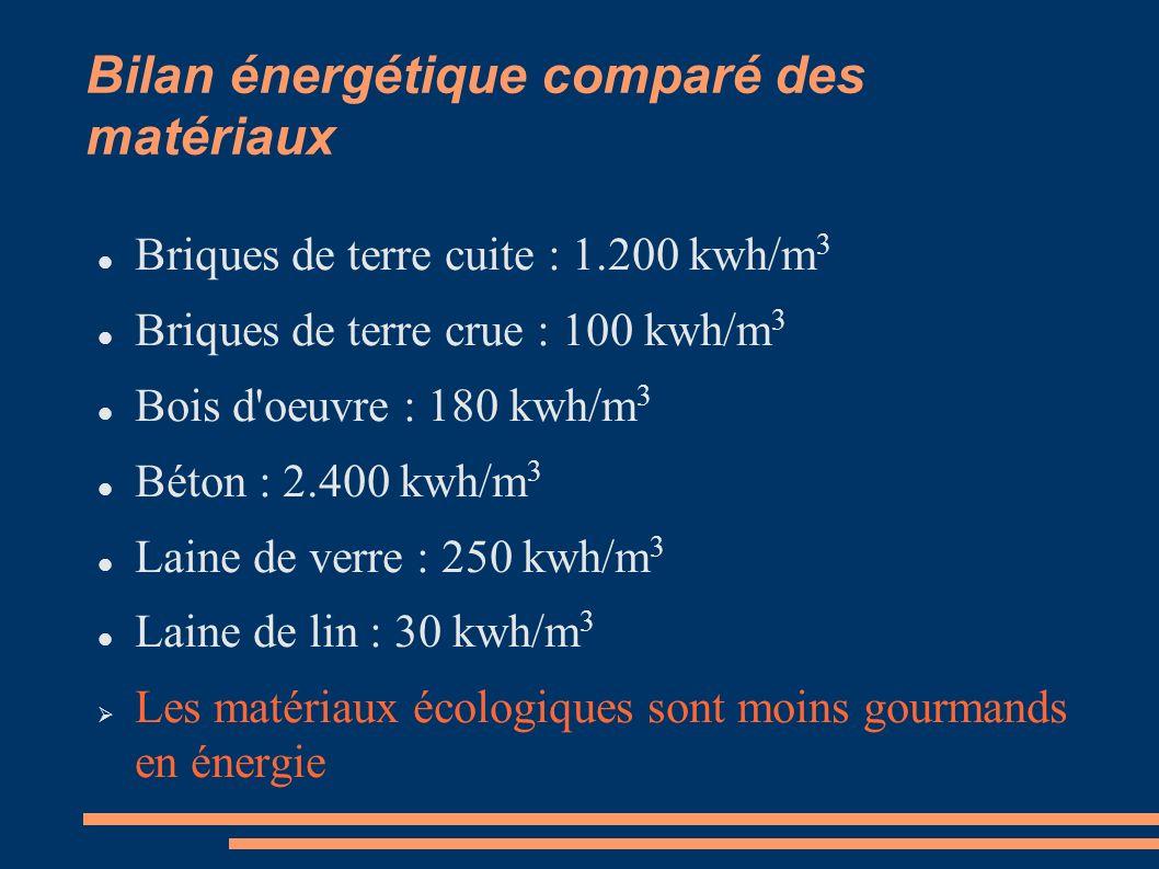 Bilan énergétique comparé des matériaux Briques de terre cuite : 1.200 kwh/m 3 Briques de terre crue : 100 kwh/m 3 Bois d'oeuvre : 180 kwh/m 3 Béton :