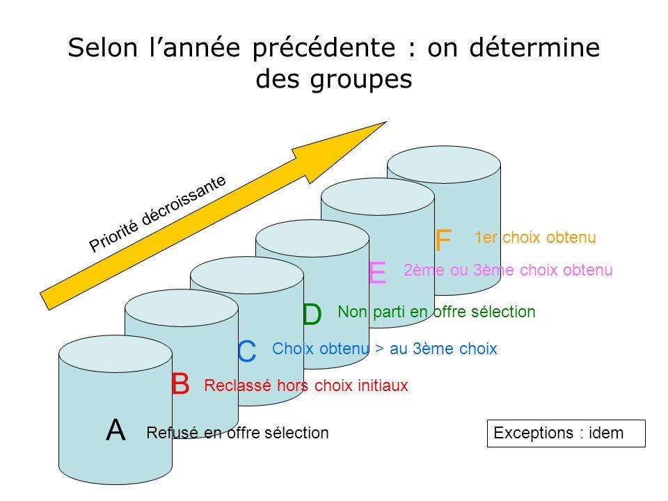 Selon lannée précédente : on détermine des groupes F E D C B A Refusé en offre sélection Reclassé hors choix initiaux Choix obtenu > au 3ème choix Non parti en offre sélection 2ème ou 3ème choix obtenu 1er choix obtenu Priorité décroissante Exceptions : idem