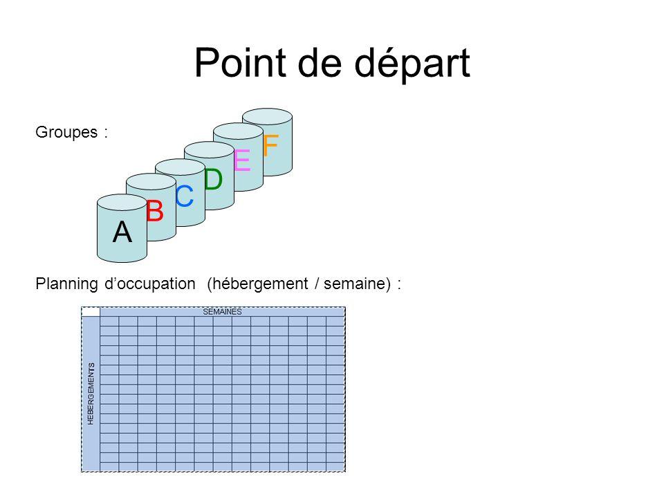 Etape 1 : les différents choix du groupe A A Tri des 1er choix : Attribution .