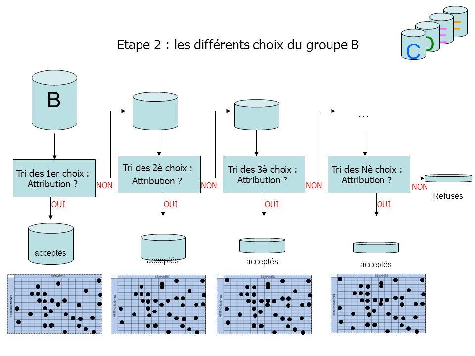 Mode de tri entre les 1ers choix dun groupe donné Classement en fonction du critère destination déjà demandée ou non, puis par QF croissant.