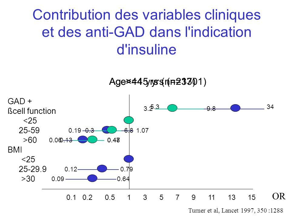 Contribution des variables cliniques et des anti-GAD dans l'indication d'insuline 0.1 0.2 0.5 1 3 5 7 9 11 13 15 OR GAD + ßcell function <25 25-59 >60