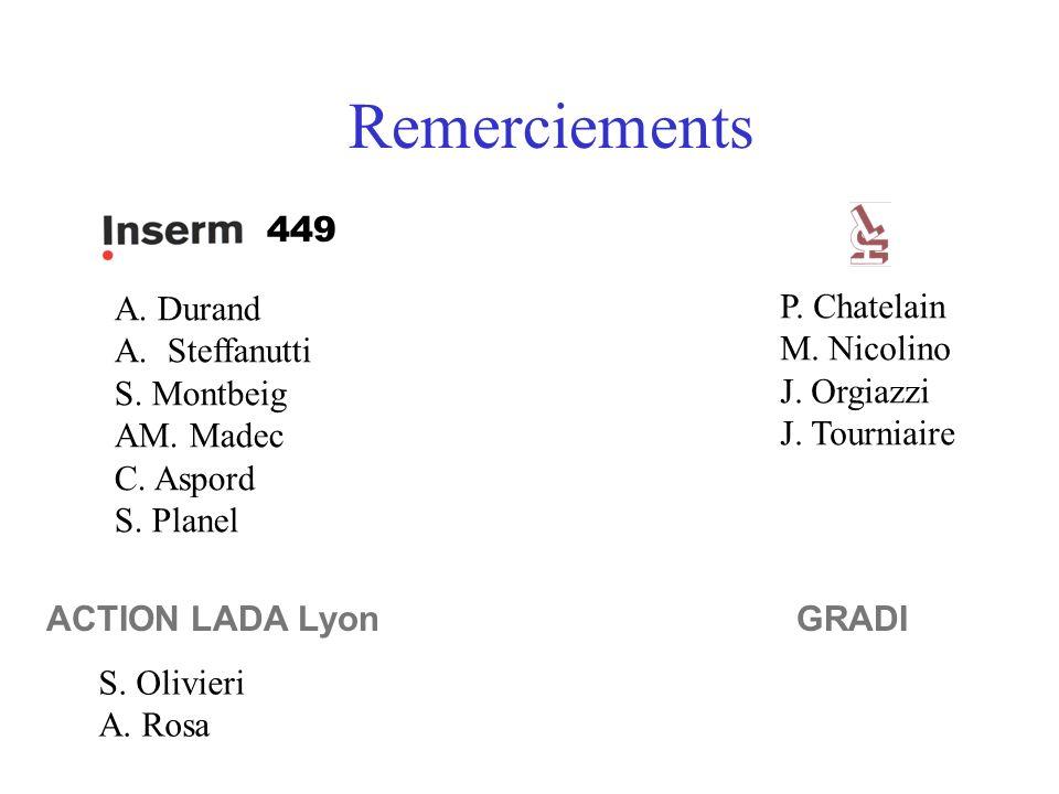Remerciements P. Chatelain M. Nicolino J. Orgiazzi J. Tourniaire GRADIACTION LADA Lyon S. Olivieri A. Rosa A. Durand A.Steffanutti S. Montbeig AM. Mad
