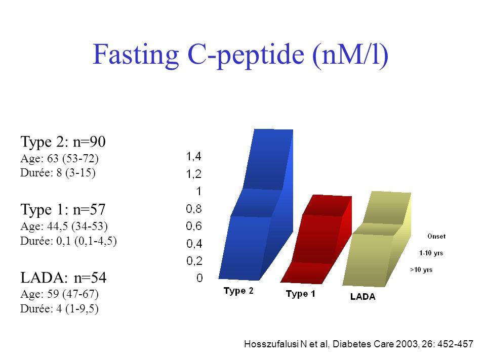 Prise en charge du LADA LADA type 2 –Maintien de la réserve insulinique –Hyperglycémies post-prandiales –Introduction d analogues rapides de l insuline.