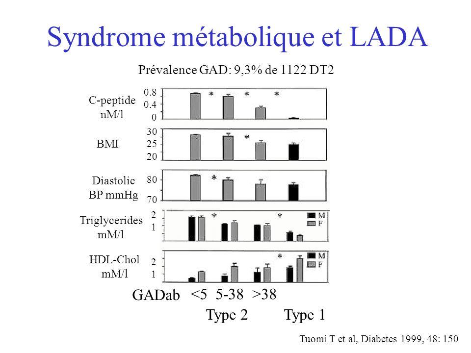 Syndrome métabolique et LADA Type 2 Type 1 38 GADab C-peptide nM/l 0.8 0.4 0 BMI 30 25 20 Diastolic BP mmHg 80 70 Triglycerides mM/l HDL-Chol mM/l Tuo