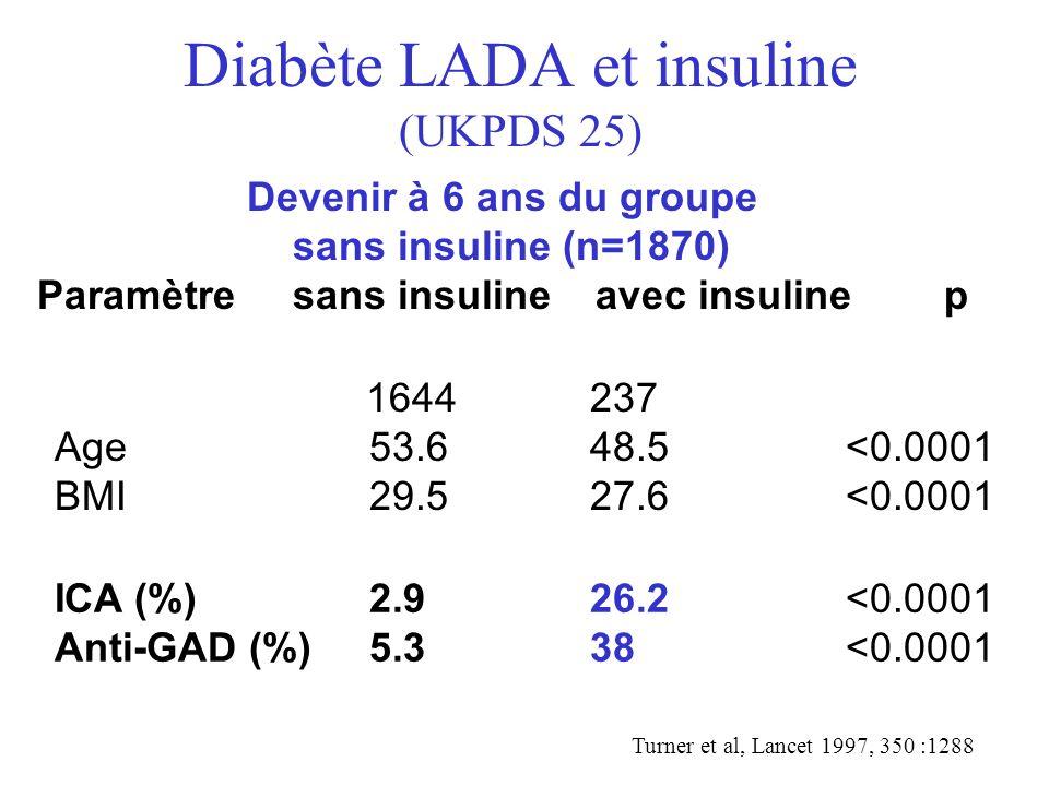 Diabète LADA et insuline (UKPDS 25) 1644 237 Age53.6 48.5 <0.0001 BMI29.5 27.6 <0.0001 Devenir à 6 ans du groupe sans insuline (n=1870) Paramètre sans