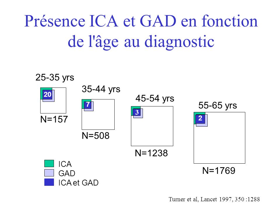 Présence ICA et GAD en fonction de l'âge au diagnostic 25-35 yrs N=157 35-44 yrs N=508 45-54 yrs N=1238 55-65 yrs N=1769 ICA GAD ICA et GAD 20 7 3 2 T