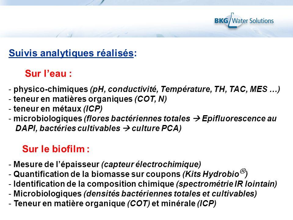 Suivis analytiques réalisés: Sur leau : - physico-chimiques (pH, conductivité, Température, TH, TAC, MES …) - teneur en matières organiques (COT, N) -