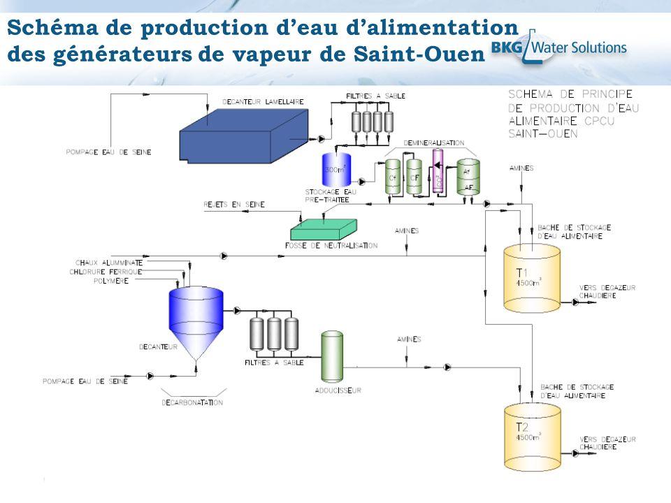 Schéma de production deau dalimentation des générateurs de vapeur de Saint-Ouen Retours de condensats Température 40-45°C