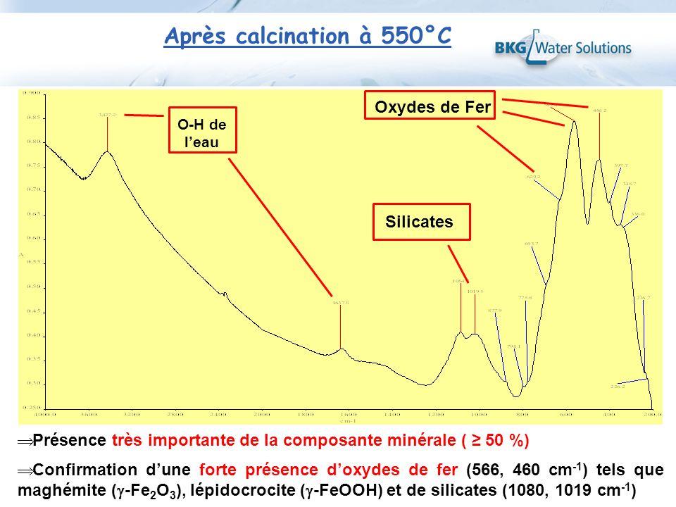 Après calcination à 550°C O-H de leau Silicates Oxydes de Fer Présence très importante de la composante minérale ( 50 %) Confirmation dune forte prése