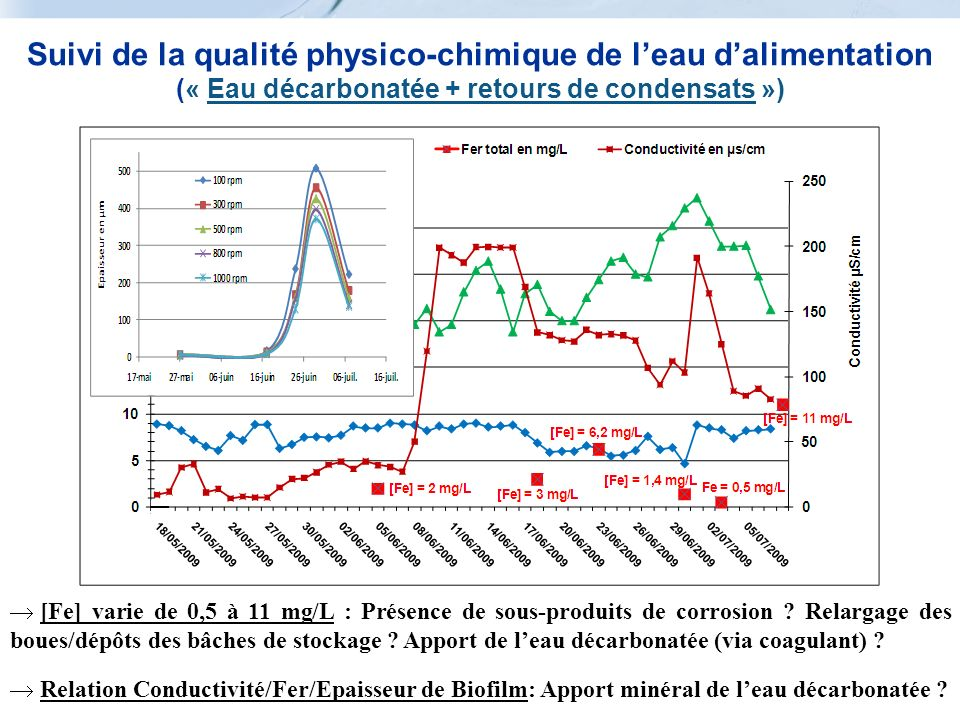 Suivi de la qualité physico-chimique de leau dalimentation (« Eau décarbonatée + retours de condensats ») [Fe] varie de 0,5 à 11 mg/L : Présence de so