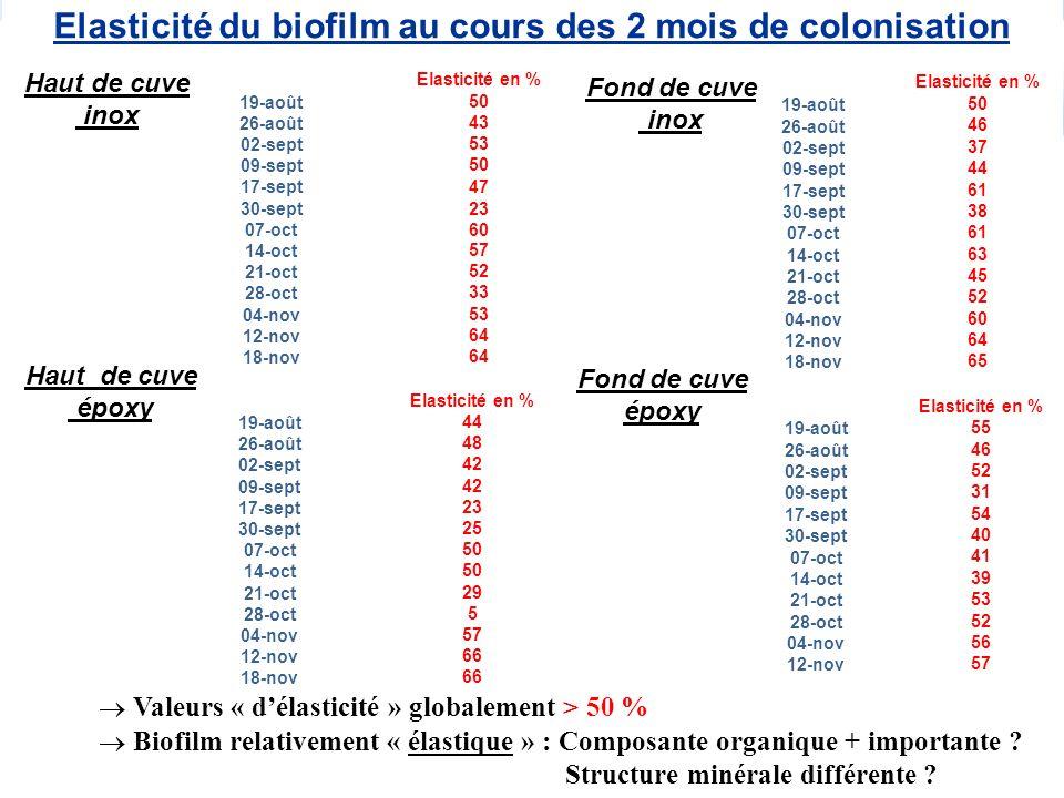 Haut de cuve époxy Elasticité du biofilm au cours des 2 mois de colonisation Elasticité en % 19-août 50 26-août 43 02-sept 53 09-sept 50 17-sept47 30-